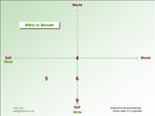 The read-write matrix and Moodle wikis